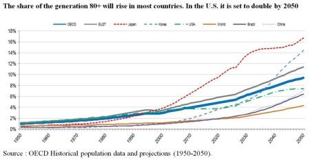 Aging Population Chart